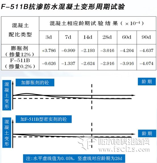 F-511B抗渗混凝土防水密实剂(液体)反应机理