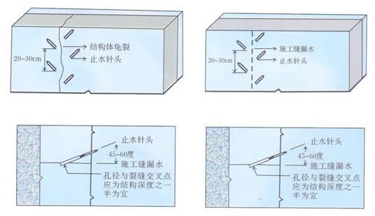 混凝土裂缝补强灌浆
