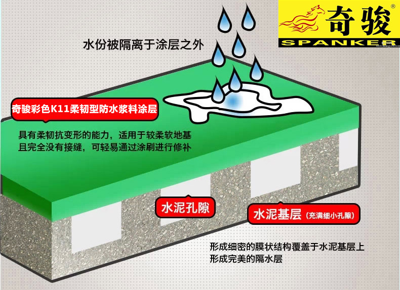 防水卷材防水涂料哪个比较好?