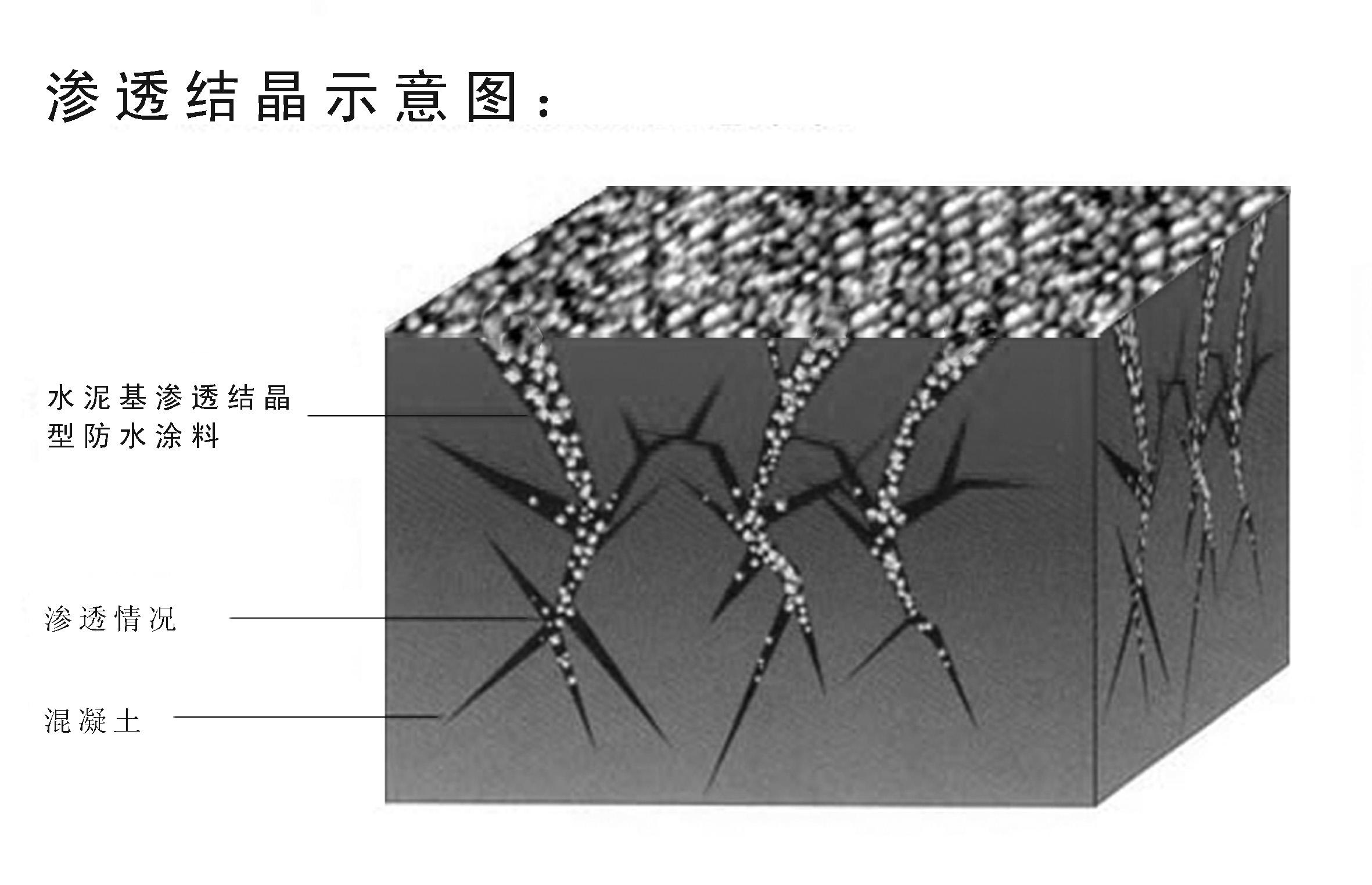 关于刚性防水材料简要介绍,刚性防水材料主要有哪些?