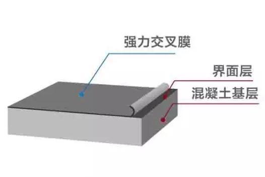 SZG-805 强力交叉层压膜反应型自粘防水卷材
