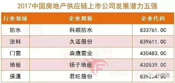 """科顺防水跻身""""2017中国房地产供应链上市公司发展潜力5强"""""""