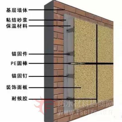 外墙渗漏原因及防水保温处理措施!