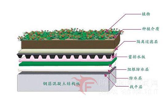 耐根穿刺防水材料的专业检测