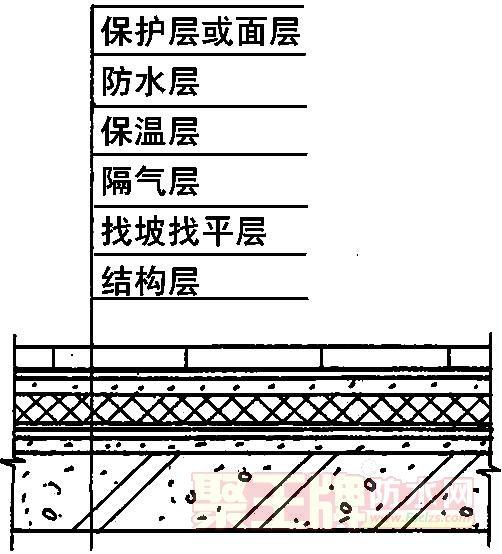 屋面构造和屋面防水施工做法:一