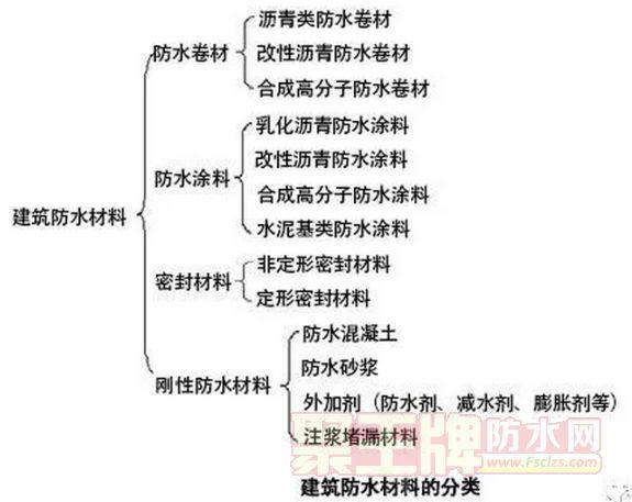 建筑防水材料的分类