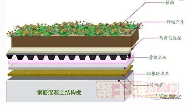 楼顶花园的防水要怎么做?