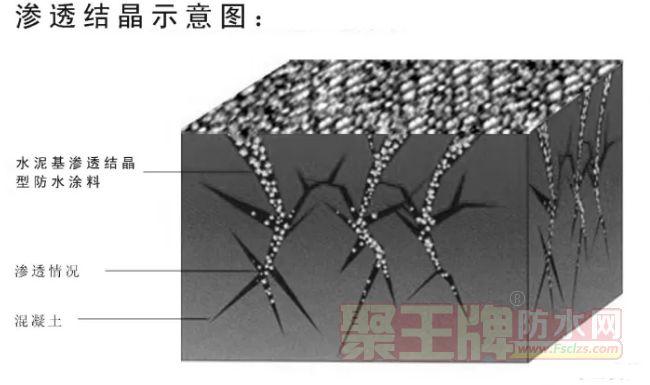 水泥基渗透结晶型防水材料如何辨别真假?