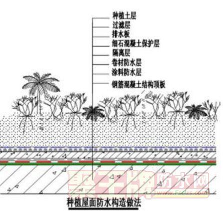 种植屋面防水构造做法