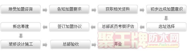 金雨弘防水加盟流程: