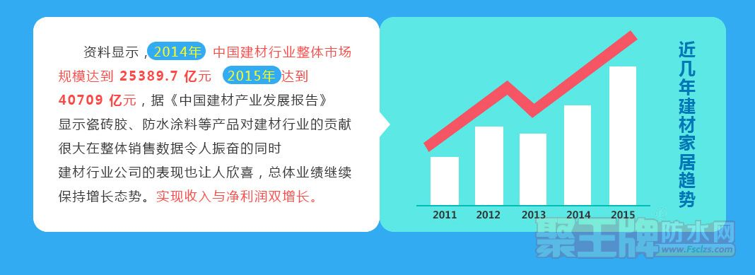 2011-215年增长局势