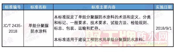 政策:行标JC/T 2435-2018单组分聚脲防水涂料正式发布!