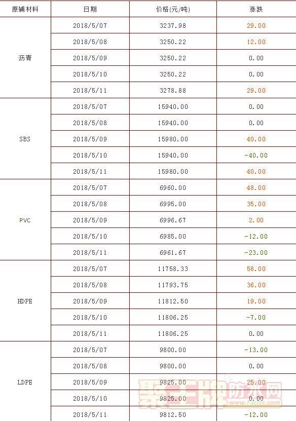 价格|沥青/SBS/PVC/丙烯酸/环氧树脂等再涨,TDI每吨涨3100元|防水材料原辅材价格走势(5.7-11)