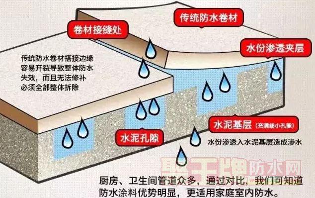 家庭装修室内防水施工流程