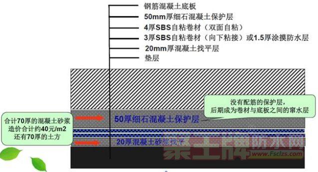 预铺型防水卷材在地下工程的应用分析