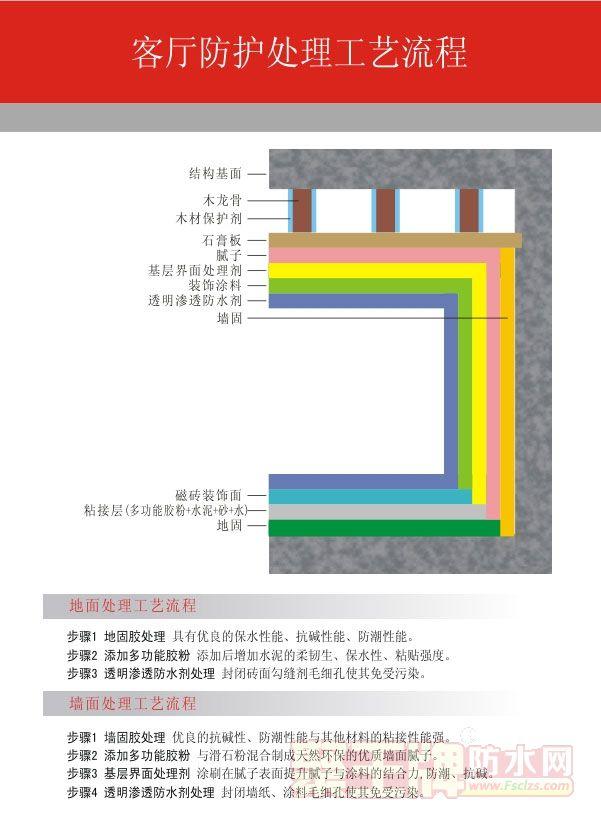美式基装工艺图:客厅防护处理工艺流程