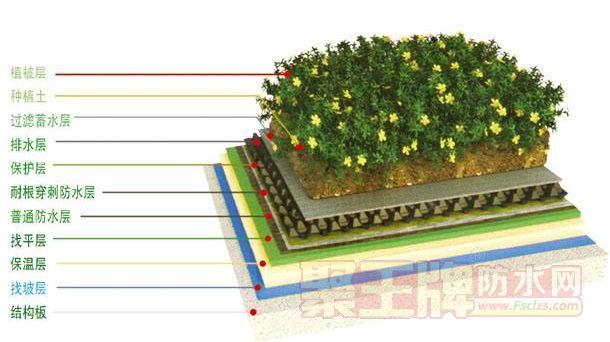 种植屋面的设计和构造层次相关问题解答