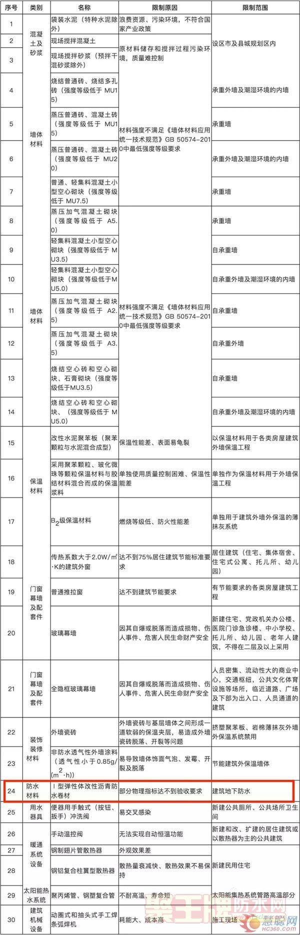 点击查看河北省禁止使用建设工程材料设备产品目录详细说明