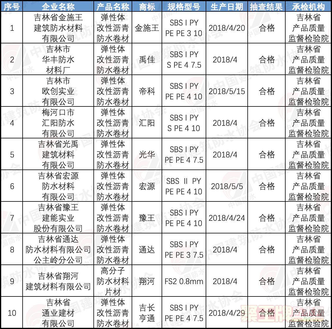 吉林抽查:10批次建筑防水卷材产品全部合格!