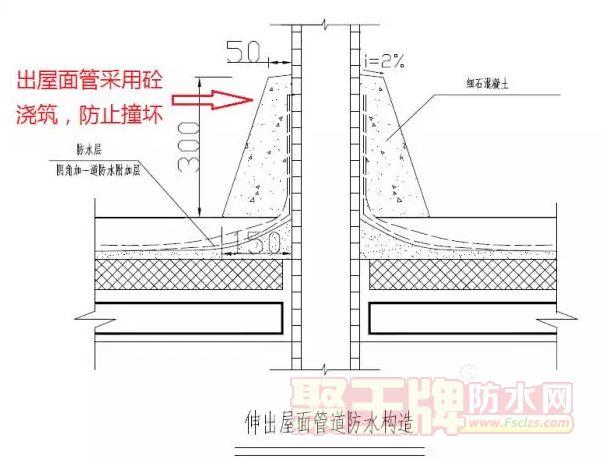 防水技术:防水节点做法大全