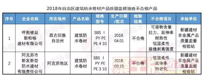 抽检令人担忧!新疆质监局:2批次防水卷材不合格,22家防水卷材企业生产条件存问题!