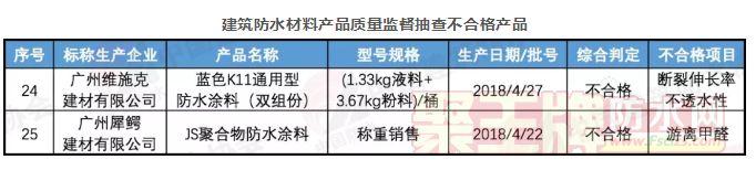 广州抽查:2批次建筑防水材料不符合标准要求