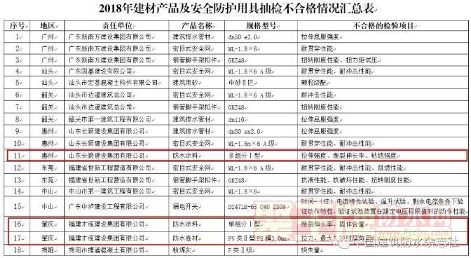 防水涂料及防水卷材不合格率高达43%!广东通报2018建材打假专项行动督查情况