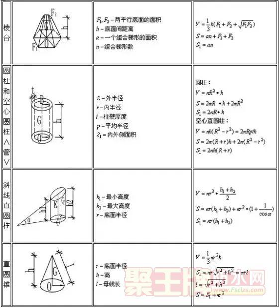 快收藏:建筑行业计算公式