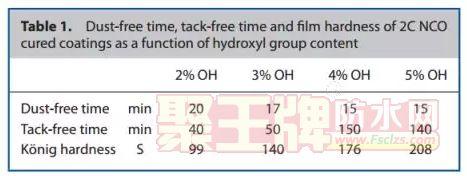 双组分水性涂料中异氰酸酯与羟基的交联反应研究