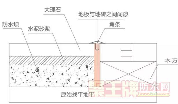 地砖与木地板接口处,应该留有伸缩缝,并安装压条,避免地板受潮。