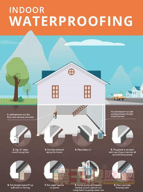 老房防水堵漏处理流程