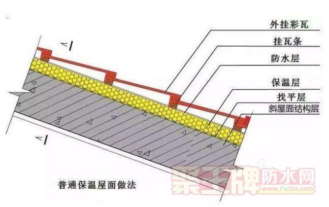 屋面防水 | 屋面防水工程常见问题分析以及解决办法