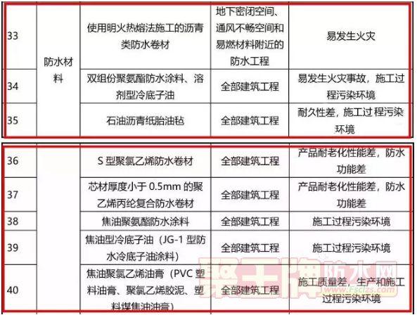 北京:热熔施工沥青卷材在这个范围内禁止使用 | 政策