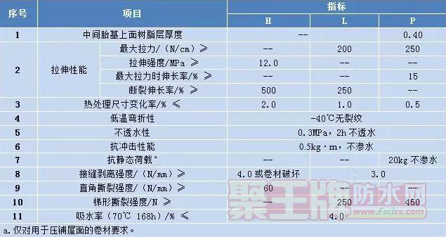 防水新品:远大洪雨NRF-P721 热塑性聚烯烃(TPO)防水卷材!