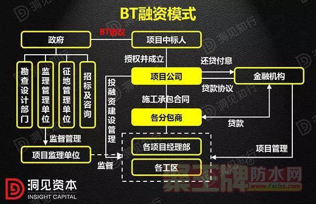 2 BT(Build Transfer)即建设-移交