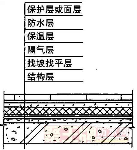 屋面防水:最全的屋面防水工程施工