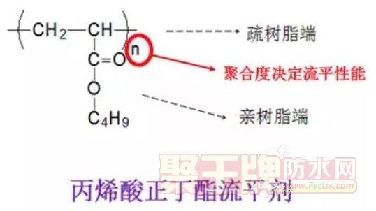 涂料知识:丙烯酸类流平剂的分子量、原料,合成方案选择与分析