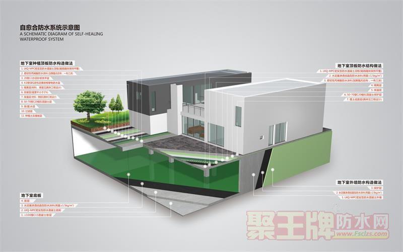结构自防水详细介绍 朗凯奇防水地下室各部位防水体系