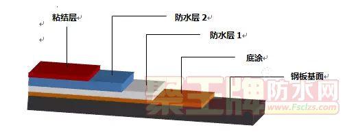 TATKeeper甲基丙烯酸树脂(MMA)钢桥面防水粘结系统