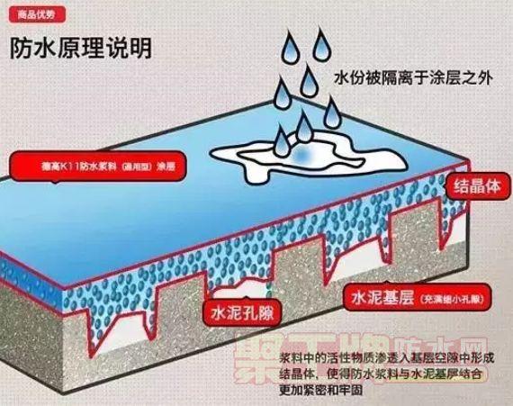 防水材料选择不当