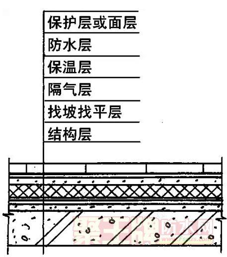 屋面防水技术:屋面防水施工讲究多,早学早知道
