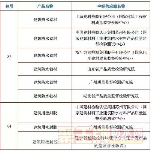 防水:2019年防水卷材国抽检测机构公布!