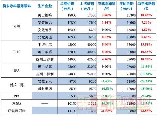 粉末涂料常用原料最新价格(6月17日)