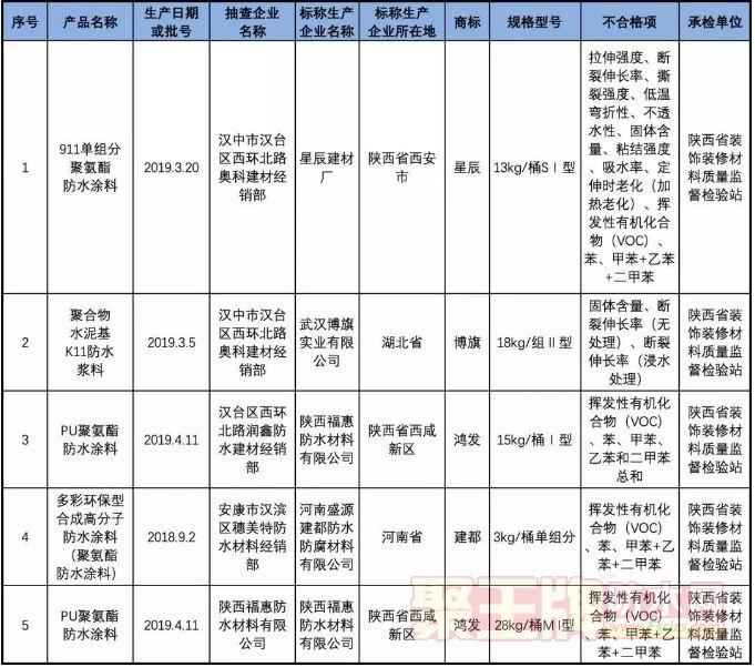 陕西抽查:防水涂料合格率为92.31% 共有5批次不合格