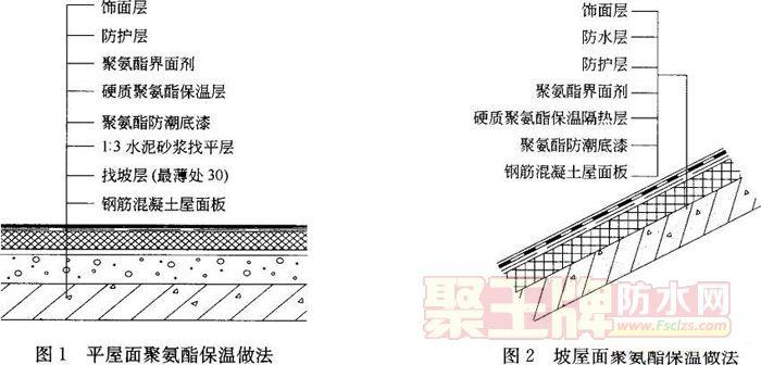 『防水技术』屋面防水施工工艺标准