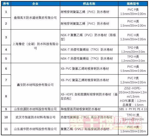 【防水企业】禹王/豫宏/鑫宝/佳源/恒星/晨华6家防水企业通过耐根穿刺性能测试!