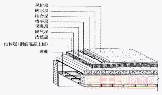 防水:中国绝不存在与建筑同寿命的防水材料!