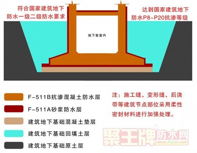 华旗防水:华旗躯体式刚性复合防水技术系统