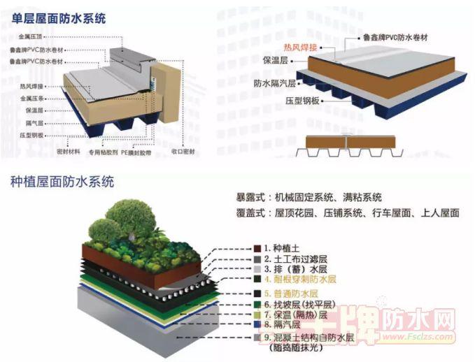 防水卷材篇:PVC防水材料好吗?有什么优缺点?.png