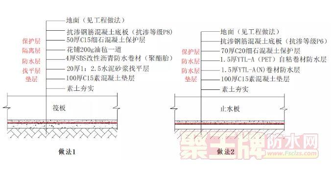 底板+外墙+顶板:全面解读地下室防水施工
